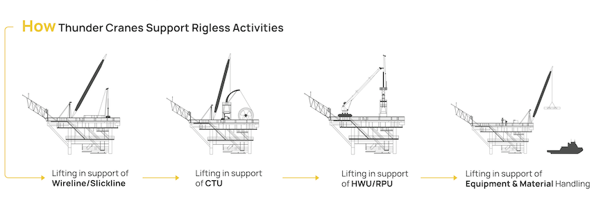 Lifting Support for all Phases of Offshore Rigless P&A